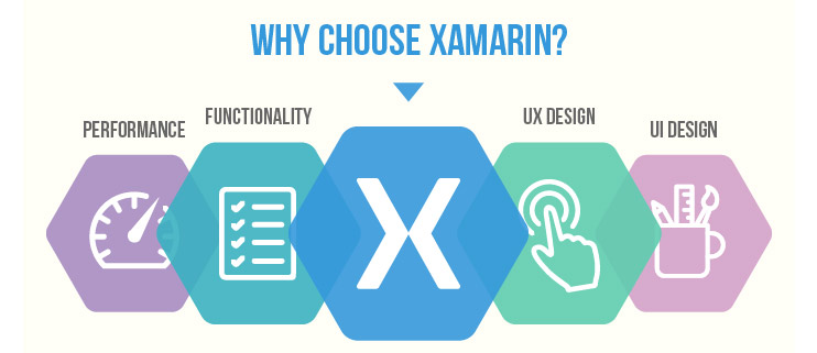 Why Xamarin Makes More Sense For Mobile App Development